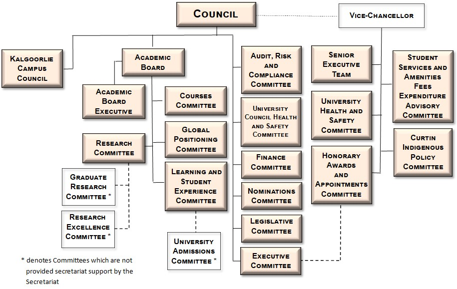 Committees Hierarchy